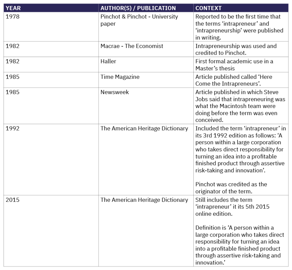 """Timeline of the History of Term """"Intrapreneur"""""""