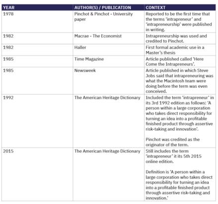 History of Intrapreneurship