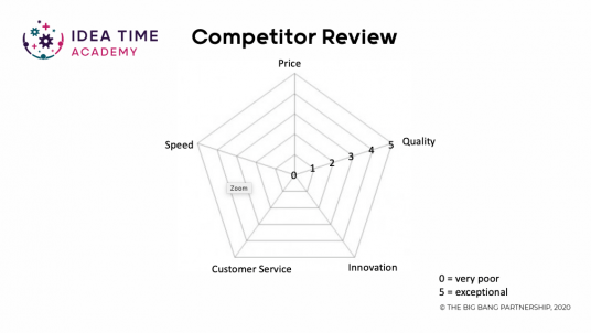 Competitor review template