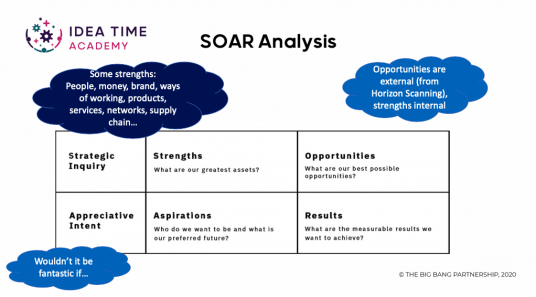 SOAR analysis grid with tips for creative facilitation of business growth workshops