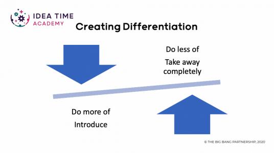 Four Questions technique - creative facilitation for business growth workshops