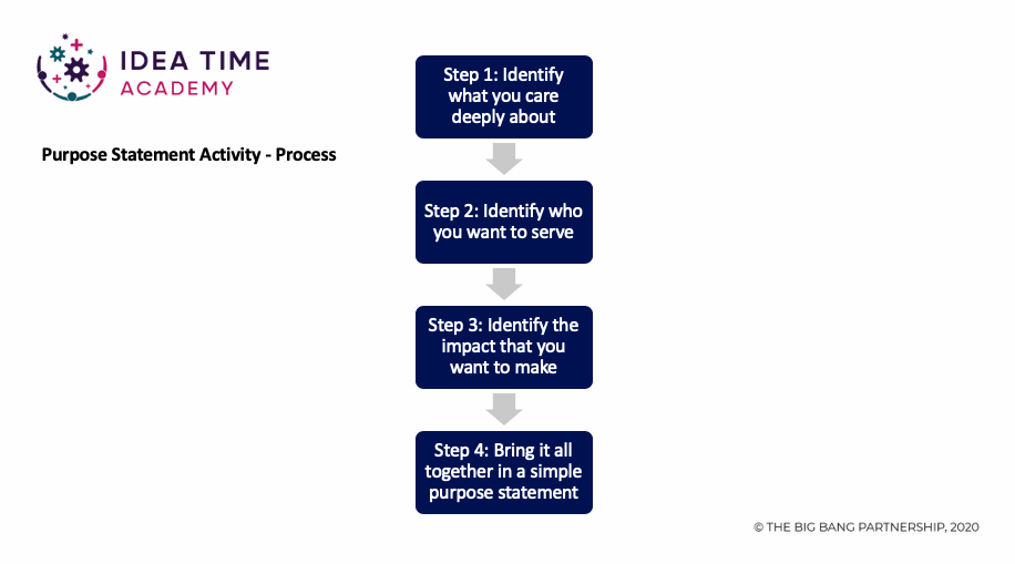 Process to develop a purpose or mission statement - four step process
