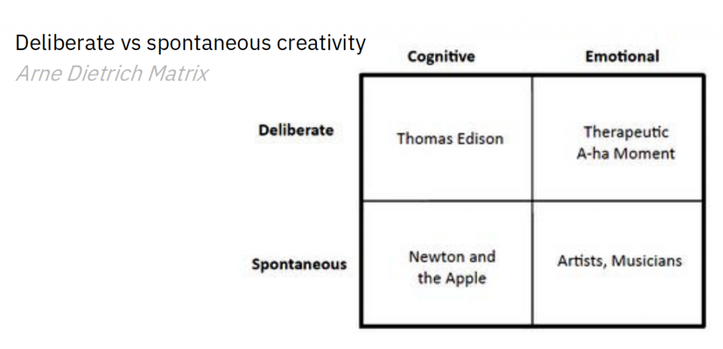 The Arne Dietrich Matrix shows the four different types of creativity