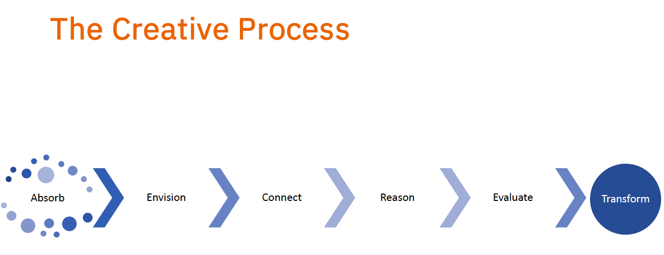 The image shows the creative process