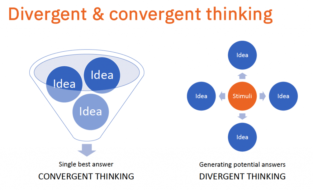 Diagrams showing divergent and convergent thinking