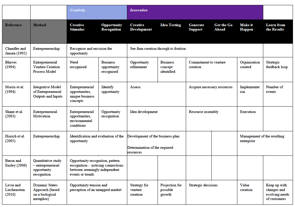 Table of entrepreneurship processes from the research literature.