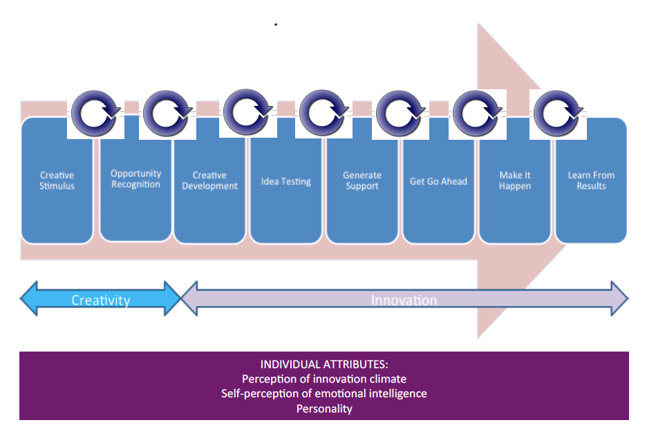 Diagram with arrows to show the Individual Intrapreneurship Process model