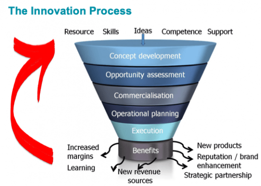 Diagram of the Innovation Process shown as a funnel