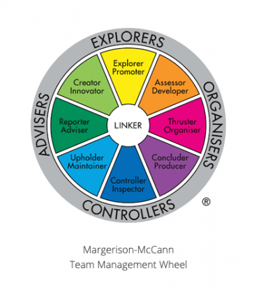 Margerison-McCann Team Management Wheel