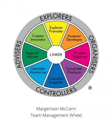 Margerison-McCann Team Management Wheel