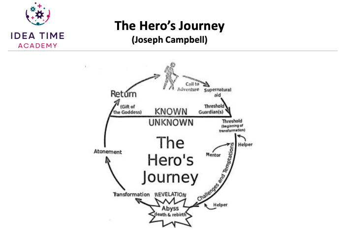 Illustration of Joseph Campbell's hero's journey as a story telling formula