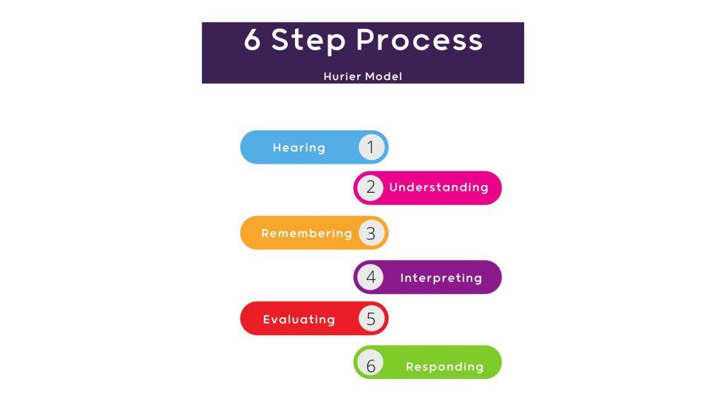 hurier model listening skills