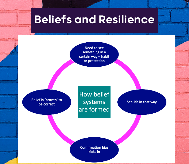 beliefs and resilience