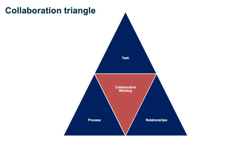 The Collaboration Triangle. Dr. Jo North