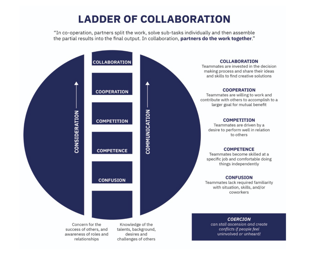 (Ladder of Collaboration, inspired by Himmeman, 2002, and R.Hart, 1997)