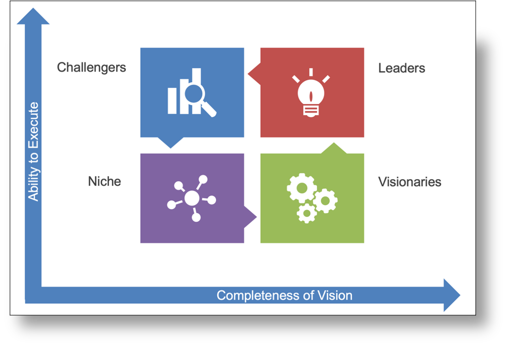 Gartner's Magic Quadrants for competitor analysis