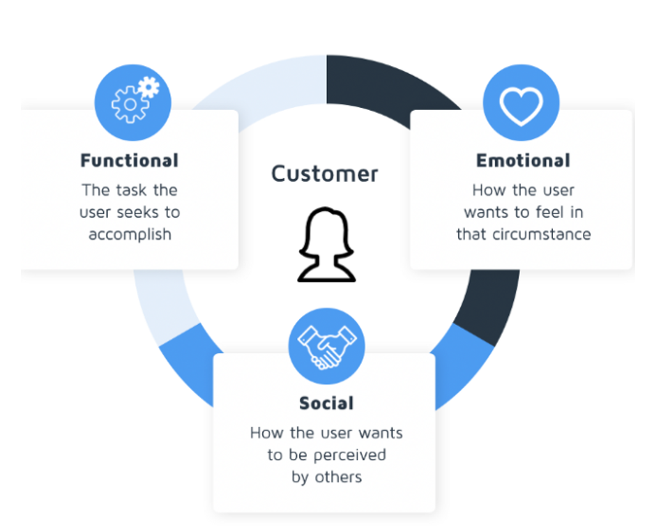 Value Proposition customer jobs to be done